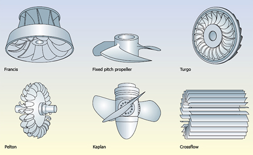 Get Types of Turbine knowledge and work